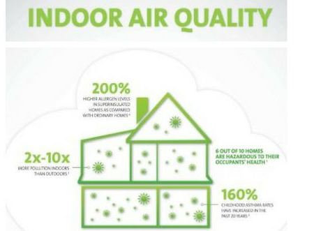 Indoor Air Quality and Ventilation