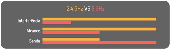 Comparativo entre 2.4Ghz e 5Ghz