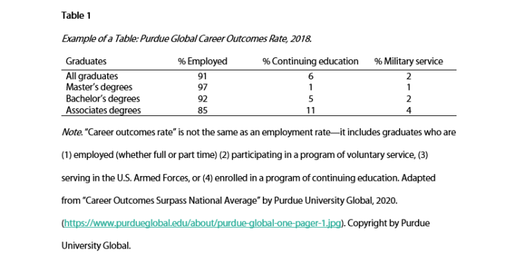 Example Table APA 7th Ed.