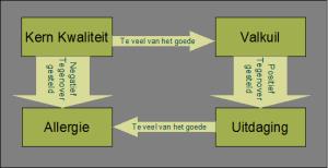 Kernkwadranten