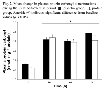 mean change in plasma protein levels