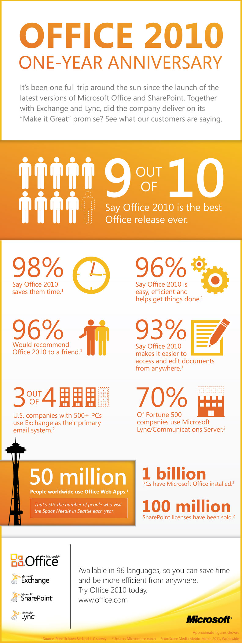 Microsoft Office 2010 One-Year Anniversary Infographic