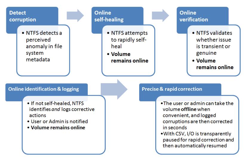 Windows 8 CHKDSK and NTFS health model