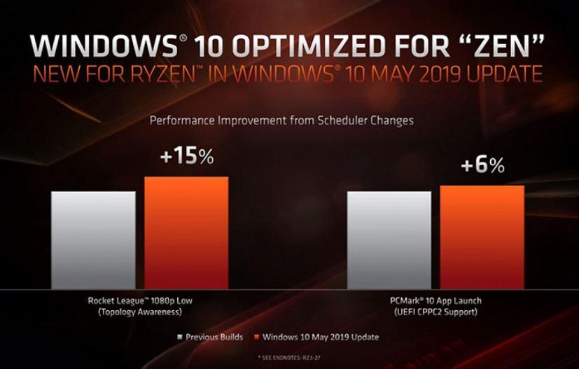 Windows 10 scheduler fix. Image source: AMD
