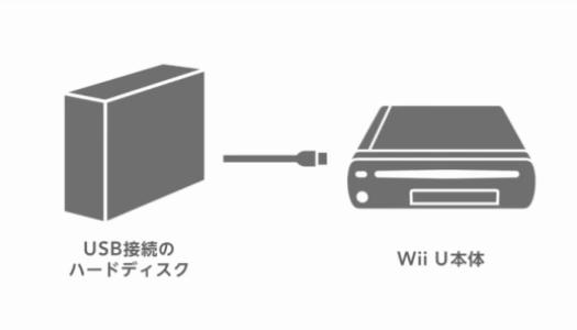 New Nintendo Direct (JP) Video – Iwata Talks Wii U Data Management, USB Storage