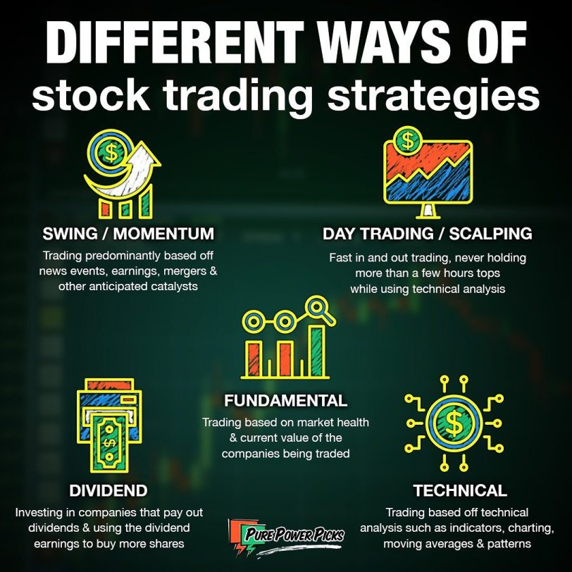 Different Trading Strategies
