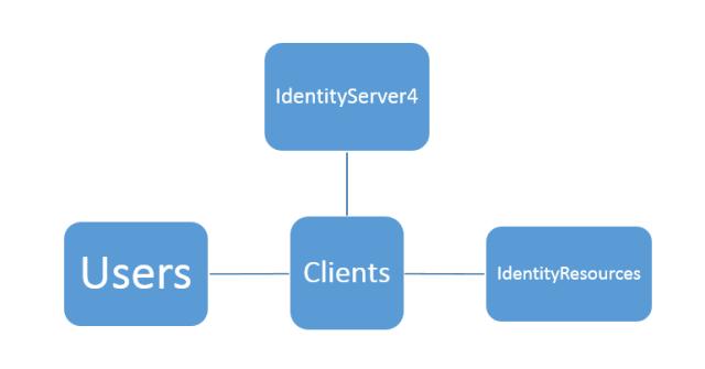 Actors in Identity Server