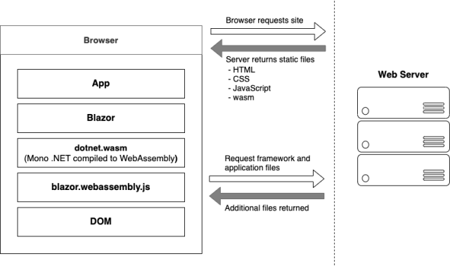 Bootup of a Blazor WebAssembly application showing the interactions between the client's browser and the web server - Getting started with C# and Blazor