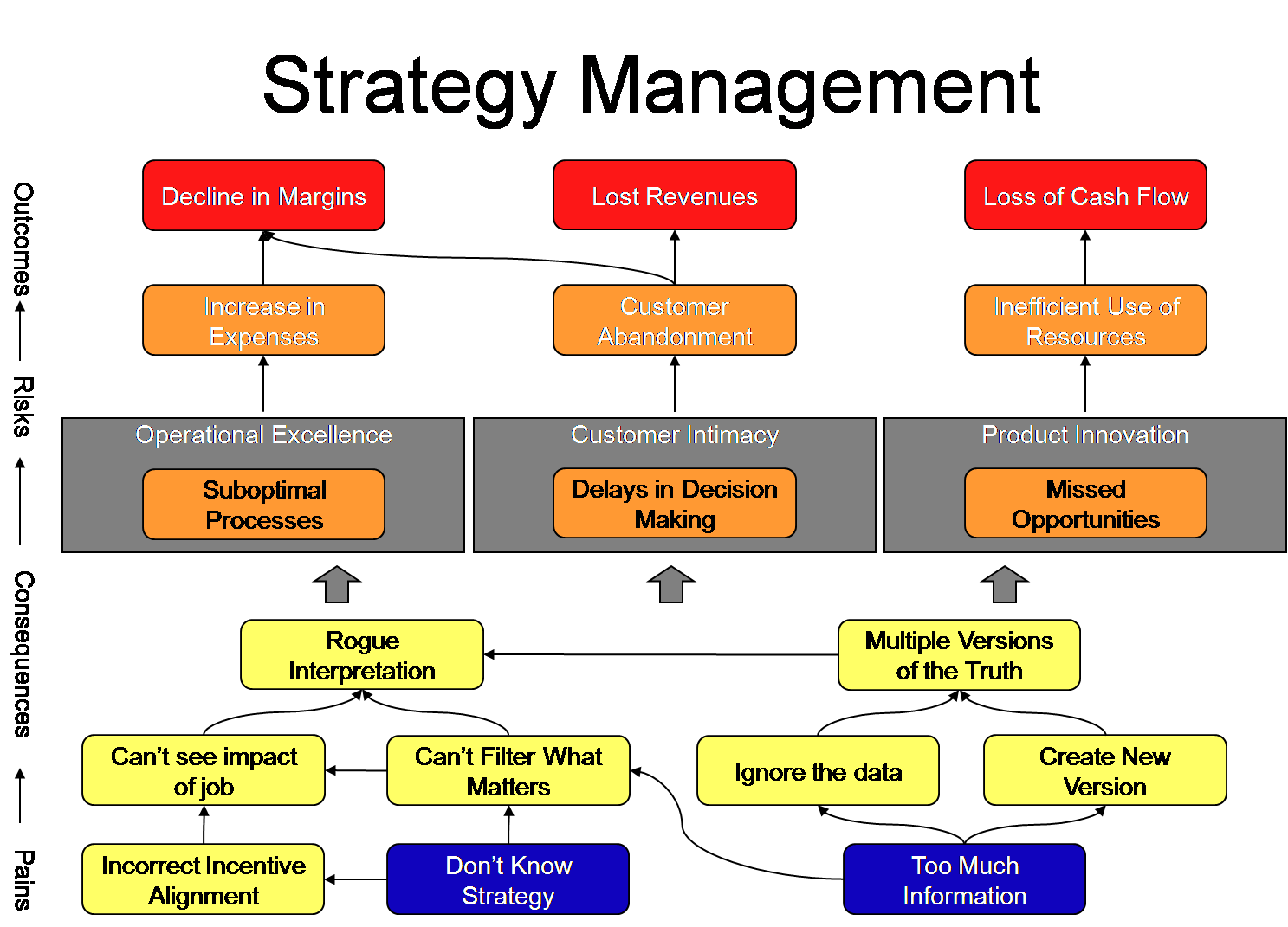 StratMgt Pain Map