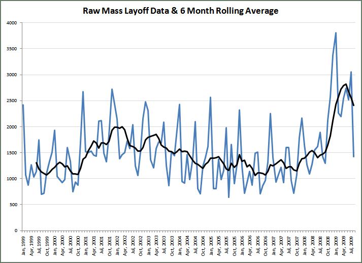 Aug 2009 Mass Layoff Raw Data1