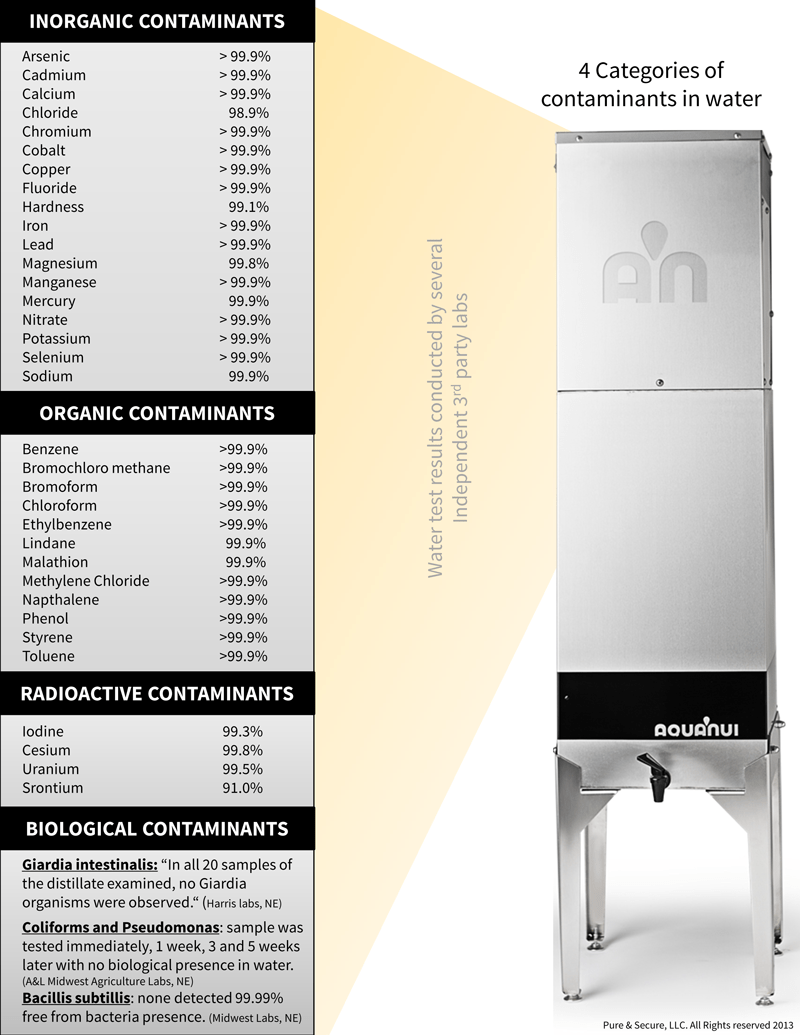 Chlorine Lab Results