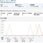 5月20日(金曜日)「メルカリ仕入amazon転売」利益日報