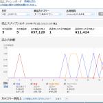 7月11日(月曜日)「メルカリ仕入amazon転売」利益日報