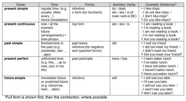 image-2-2-2-top-5-english-tenses