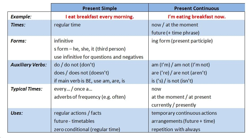 Lesson 2 3 Present Simple And Present Continuouspurlandtraining Comlearn English For Free