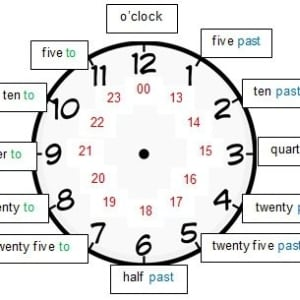 Podcast 28. Telling the Time in English