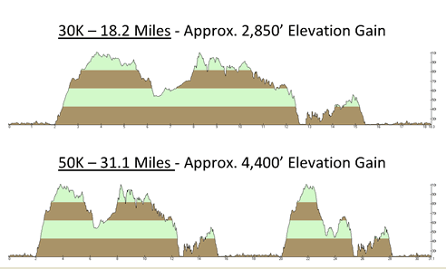 elevation chart!