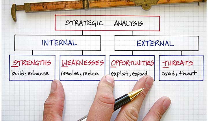 Your SWOT and SWAG in starting a new business