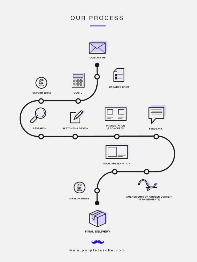 purple-tasche-our-process