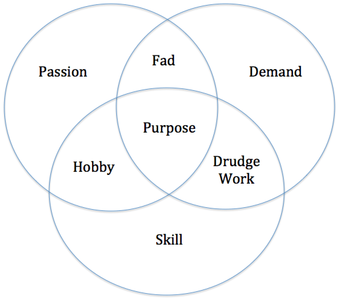 Venn diagram 3 circles formula images diagram design ideas purpose venn diagram free download wiring diagram find your purpose and live a meaningful life purpose pooptronica Image collections