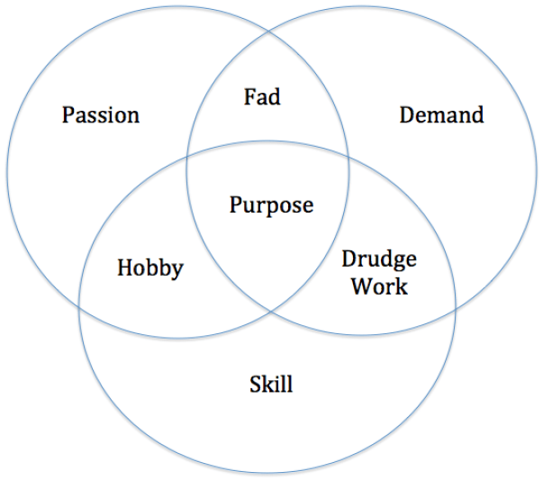 Purpose: Finding Your Purpose - Purpose Driven Mastery