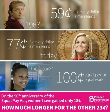 Gender Wage Gap