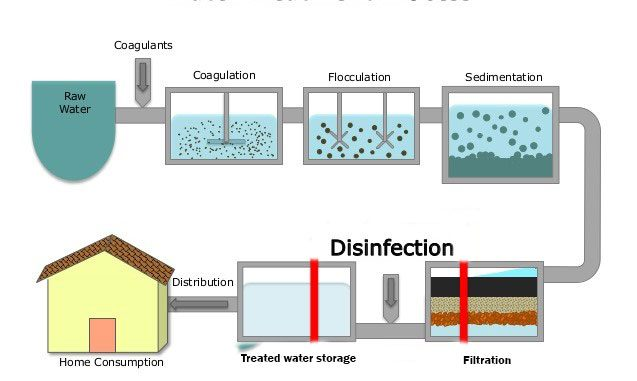 water purification