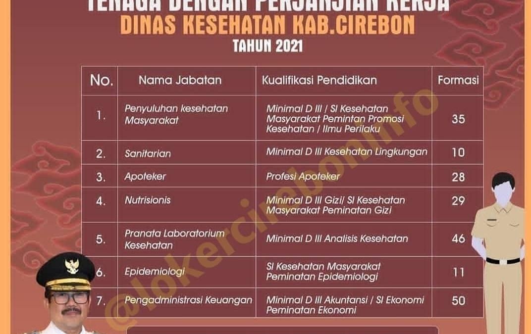 Rekrutmen Tenaga Dengan Perjanjian Kerja Dinas Kesehatan Kabupaten Cirebon Januari Tahun 2021