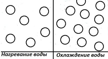 схема как располагаются частицы воды при нагревании и охлаждении