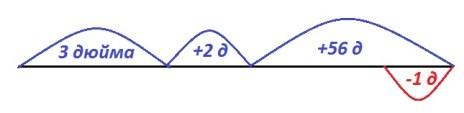 Урок 16 Приемы устных вычислений 8в схема к задаче про Алису