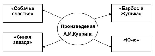 Куприн схема