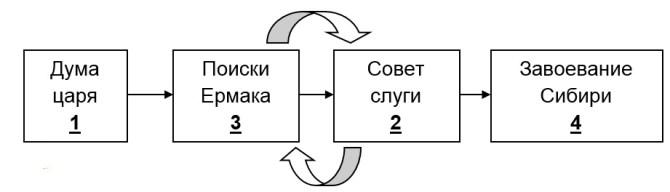 Легенда о покорении Сибири Ермаком план