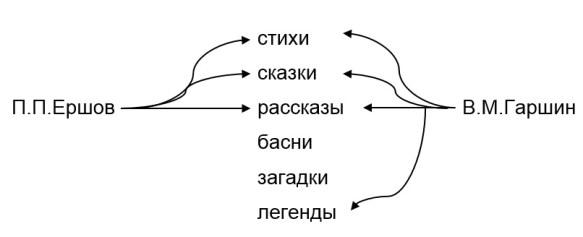 произведения Ершова и Гаршина