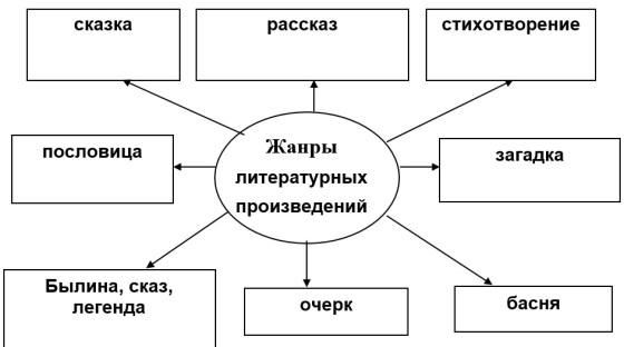 жанры литературных произведений схема