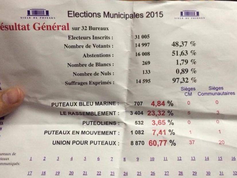 Municipales 2015 : 5 élus pour le Rassemblement