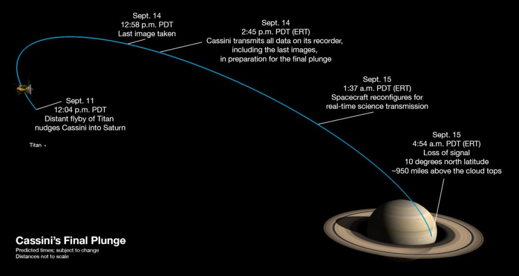 Cassini by NASA