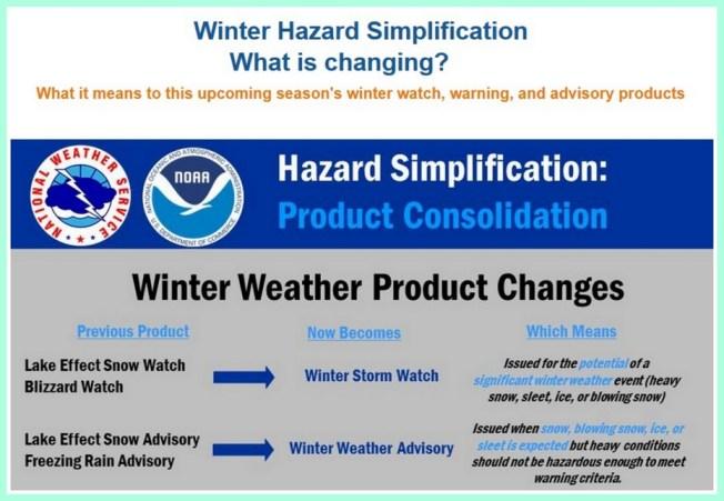 NOAA winter hazards