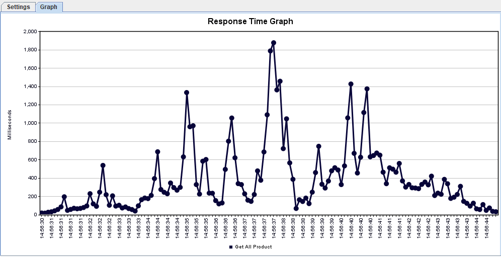 Graph Response time 5K request