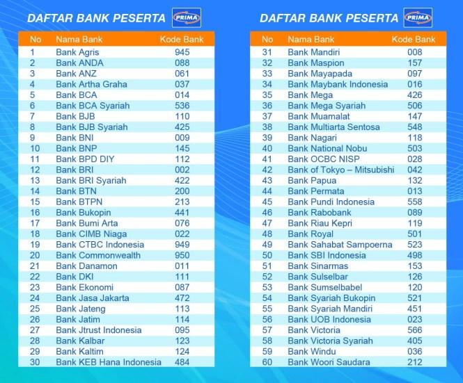 Daftar Jaringan ATM Prima