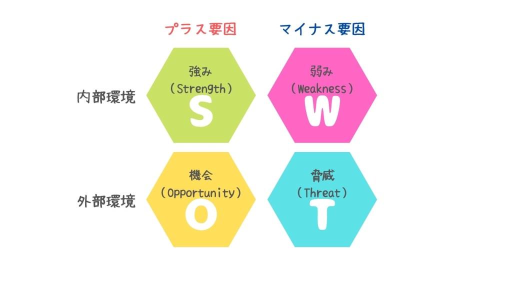 SWOT分析の画像