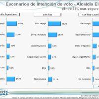 Elías Sayegh y David Smolansky polarizan votación en El Hatillo