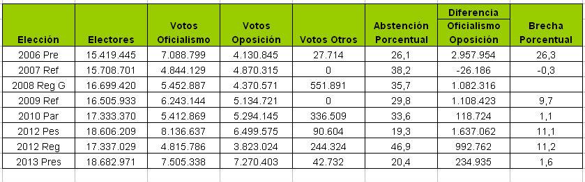 En siete años diferencia entre chavismo y oposición pasó de 26 puntos a 1,6 puntos