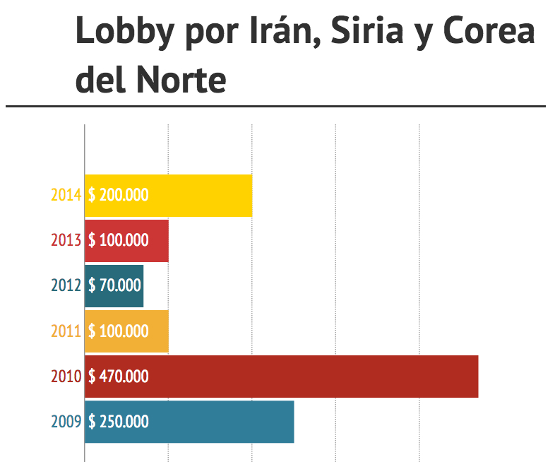 Lobby por Irán, Siria y Corea del Norte