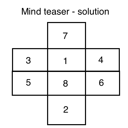 Mind teaser- find values of a-h puzzle solution