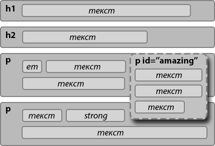 float - плавающий блок, обтекание текстом картинки   CSS ...