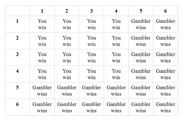 Two Dice Probabilities