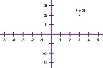 A Point on the Complex Plane
