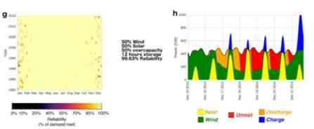 50% wind, 50% solar, 50% over capacity, 12 hours storage - 99.6%