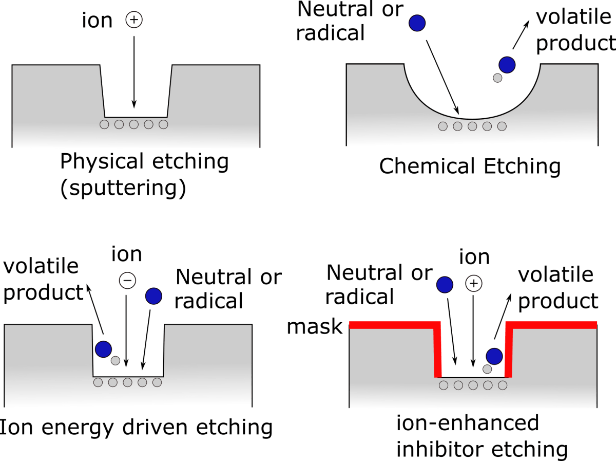 Etching types.png