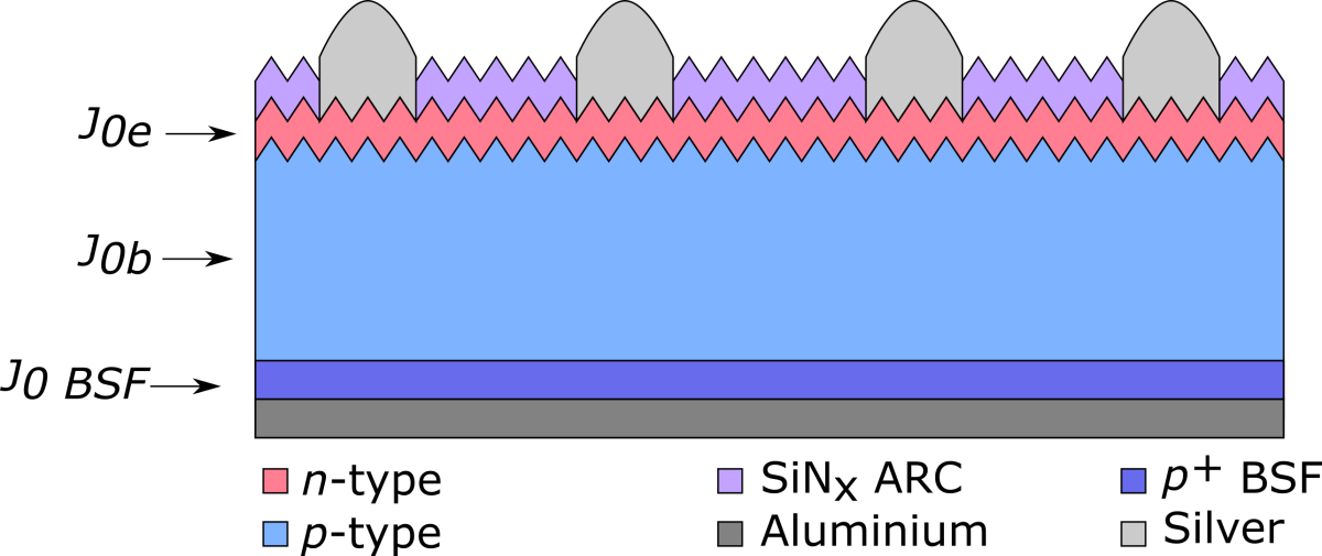 Recombination Currents in Solar Cell.png